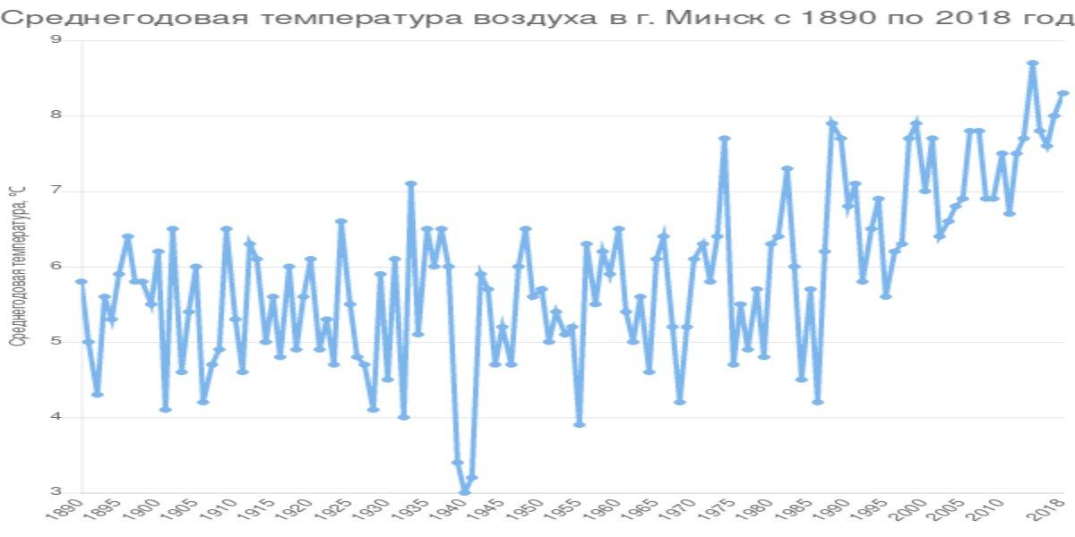 Среднегодовая температура воздуха в г. Минск с 1890 по 2018 год